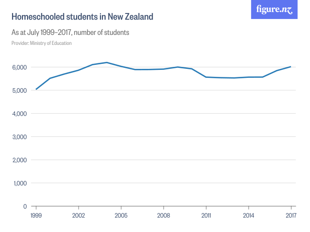 How Many New Zealand Children Are Homeschooled Stuff Co Nz