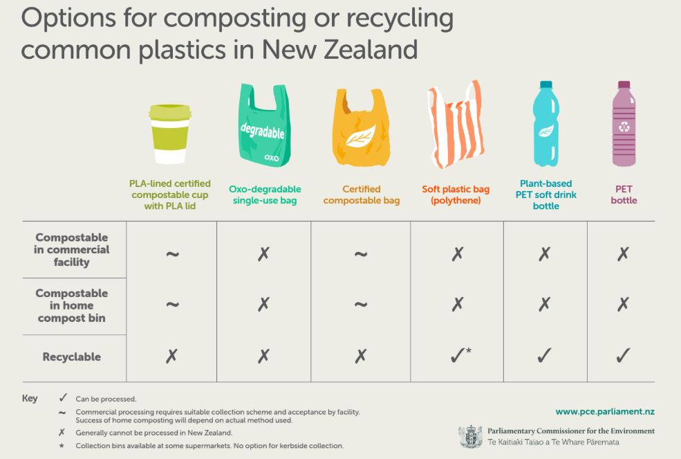 Plastic confusion: All you need to know about biodegradable and