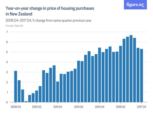 Just How Much Are Houses Increasing In Price Stuffconz