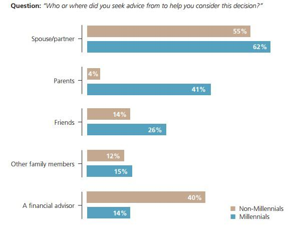 Millennial Money: We're not willing to pay to keep our