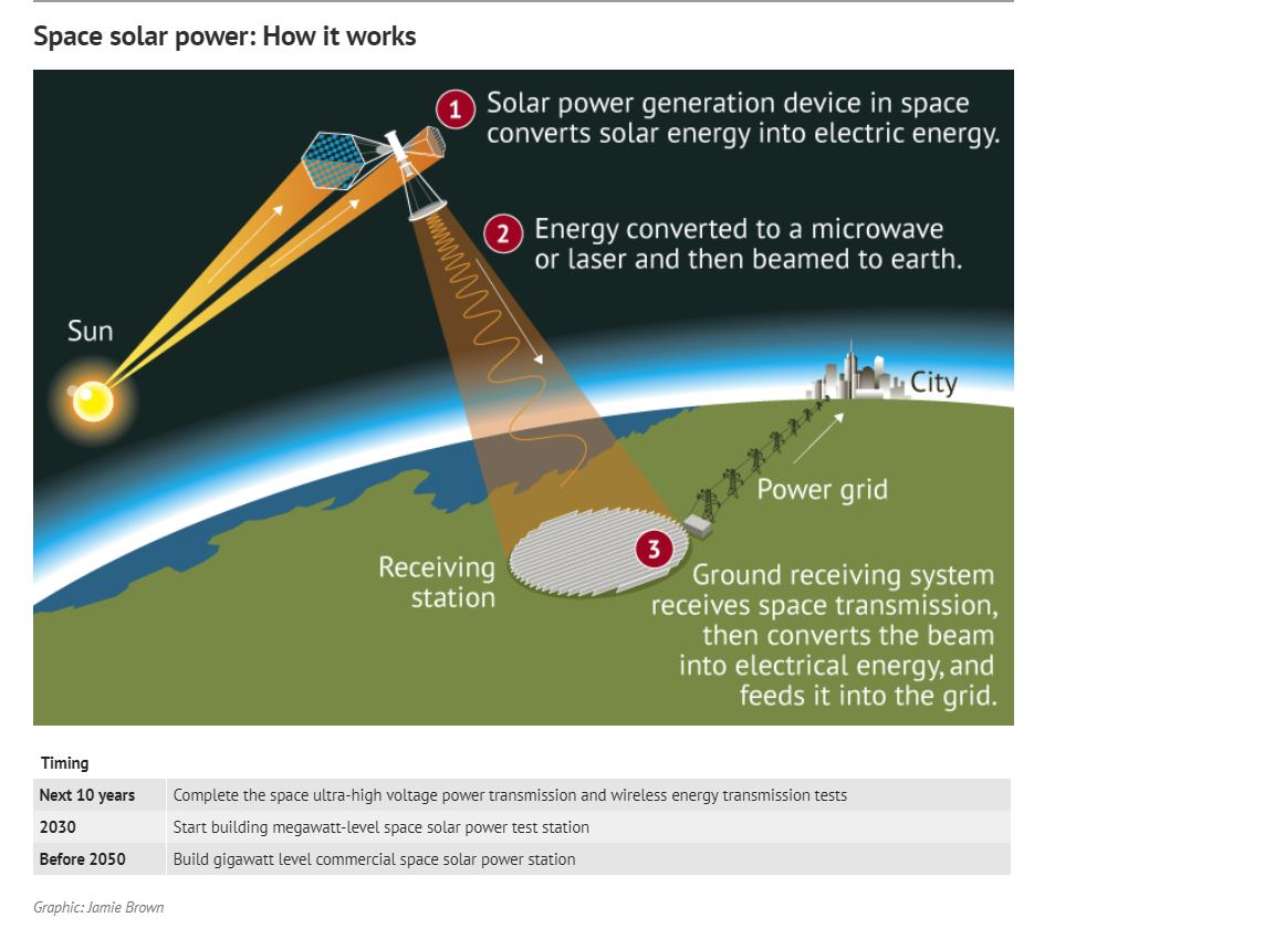 China Has Plans For First Solar Power Station In Space